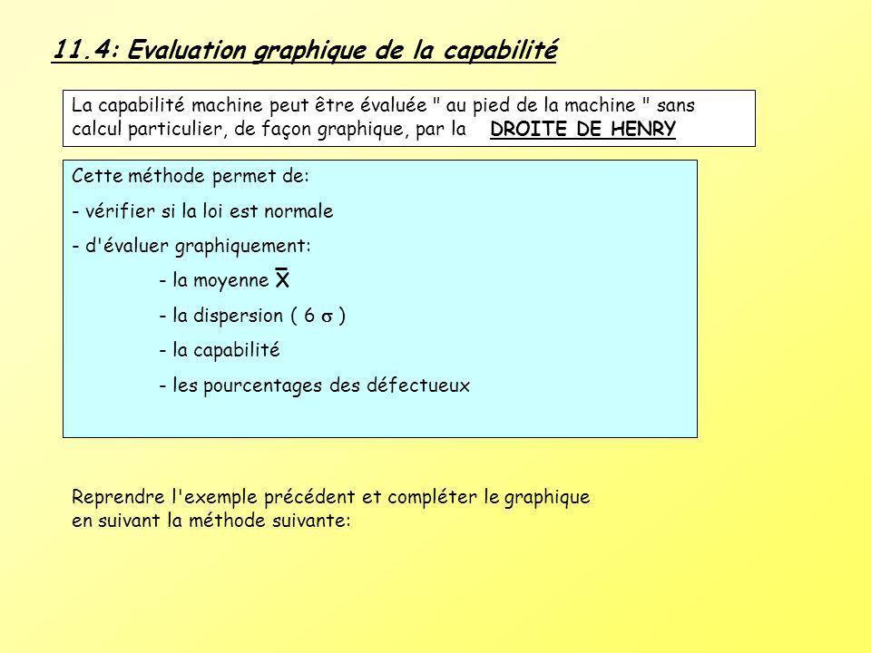 11.4: Evaluation graphique de la capabilité La capabilité machine peut être évaluée