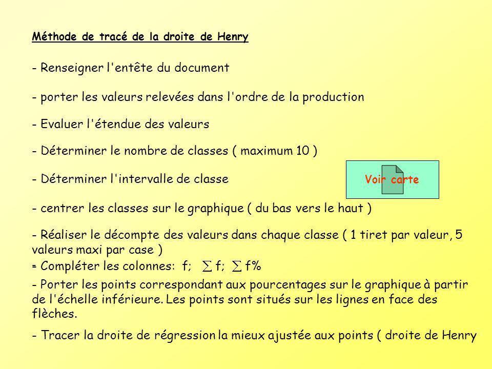 Méthode de tracé de la droite de Henry - Renseigner l'entête du document - porter les valeurs relevées dans l'ordre de la production - Evaluer l'étend