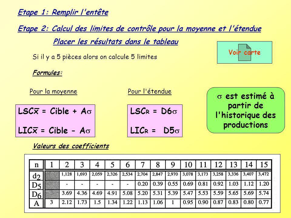 Etape 1: Remplir l'entête Etape 2: Calcul des limites de contrôle pour la moyenne et l'étendue Placer les résultats dans le tableau Si il y a 5 pièces