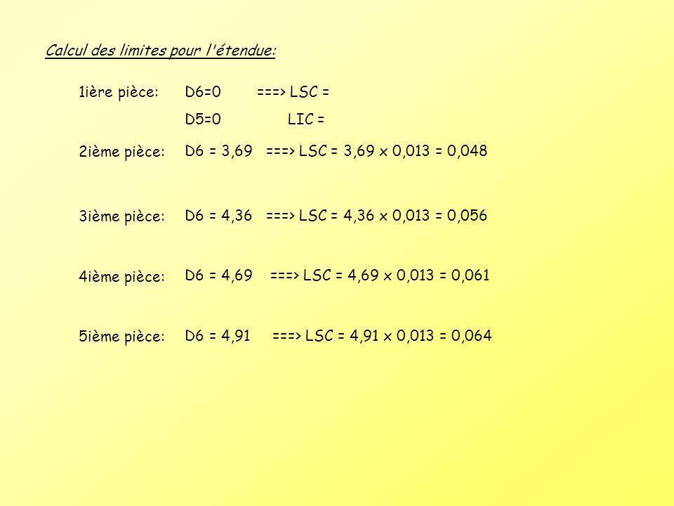 Calcul des limites pour l'étendue: 1ière pièce:D6=0 ===> LSC = D5=0 LIC = 2ième pièce: D6 = 3,69 ===> LSC = 3,69 x 0,013 = 0,048 3ième pièce: D6 = 4,3