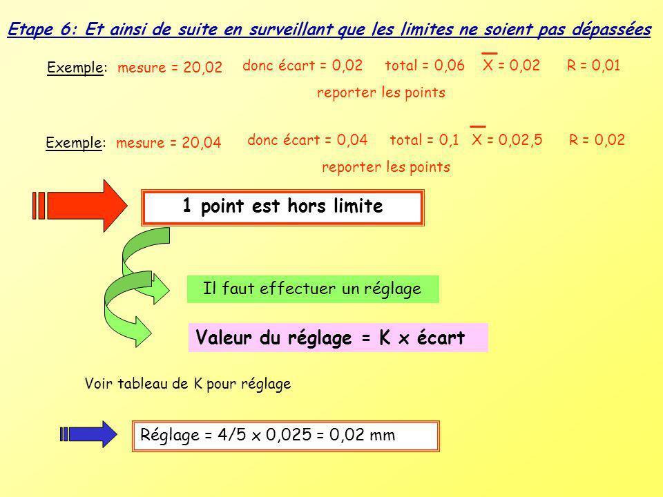 Etape 6: Et ainsi de suite en surveillant que les limites ne soient pas dépassées donc écart = 0,02 total = 0,06 X = 0,02 R = 0,01 reporter les points