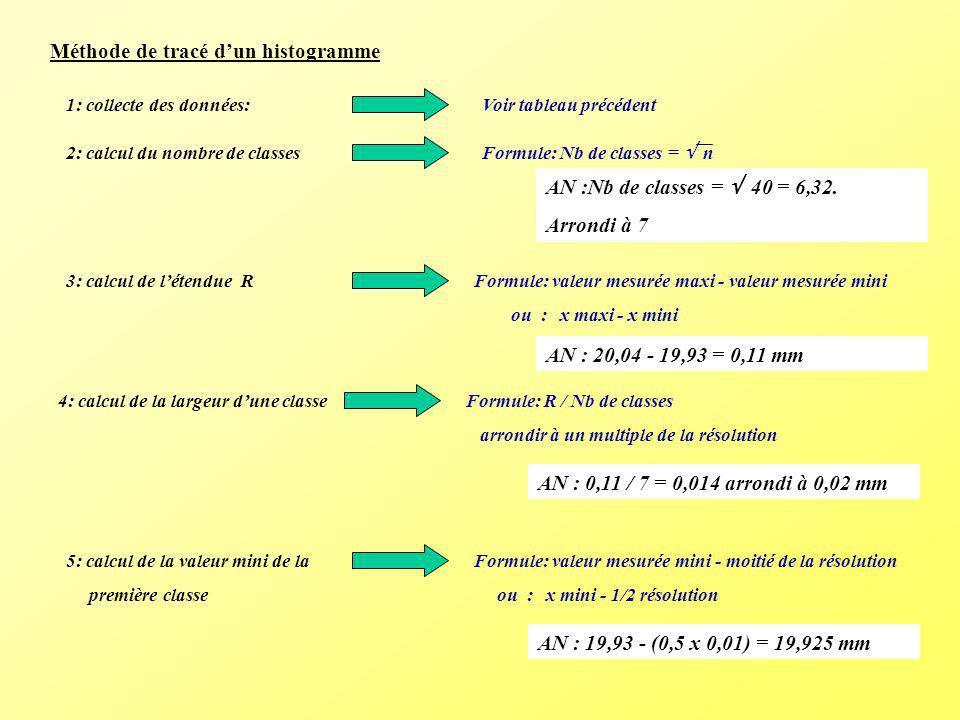 Méthode de tracé dun histogramme 1: collecte des données:Voir tableau précédent 2: calcul du nombre de classes Formule: Nb de classes = n AN :Nb de cl