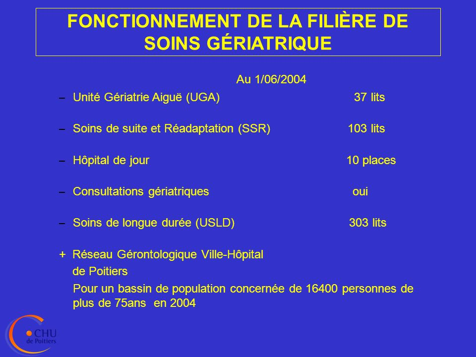 Domicile : médecin traitant Etablissement dhébergement : médecin coordonnateur Réseau Gérontologique Ville-Hôpital.