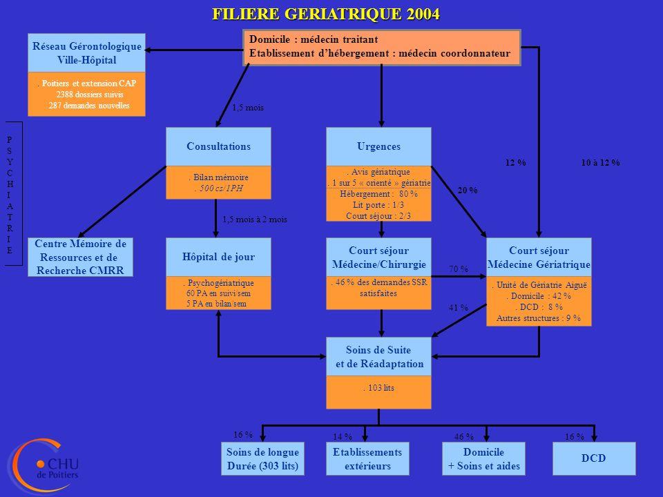 LE CONVENTIONNEMENT AVEC LES EHPAD Réflexion nécessaire car le CHU a une double mission : soins de proximité pour son bassin de population expertise de 2° niveau sur le territoire de santé de la Vienne choix de répondre en priorité aux problèmes des troubles psychocomportementaux