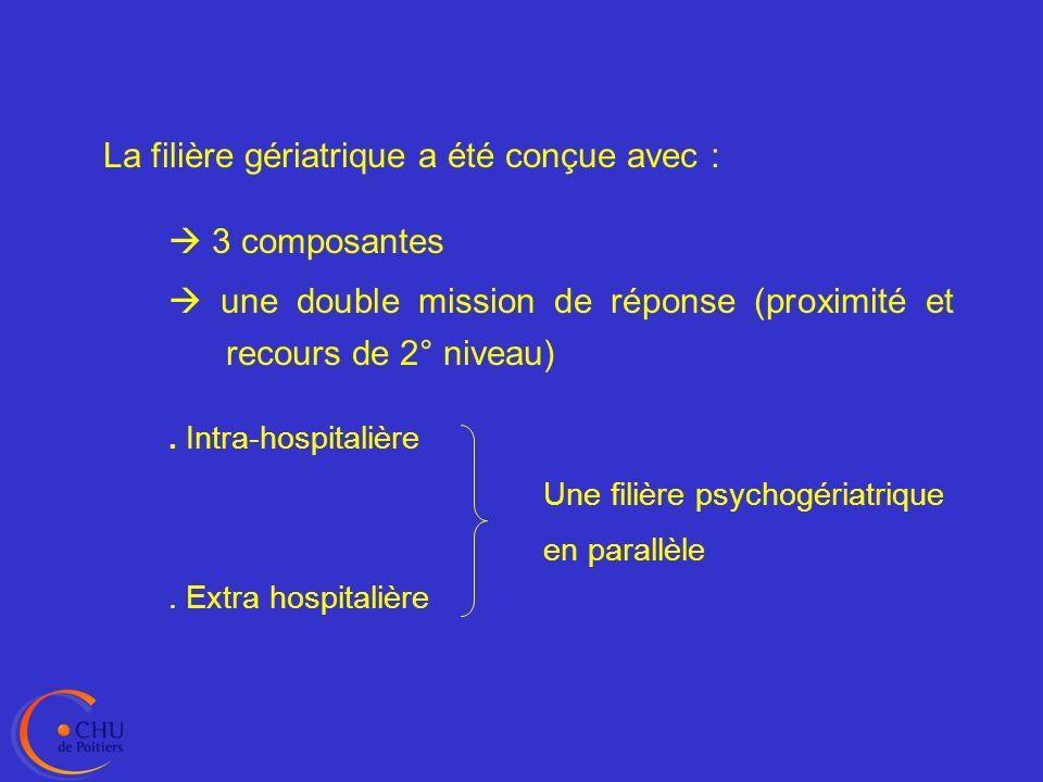 OFFRE DE PROXIMITE ETABLISSEMENTS DHEBERGEMENT (EHPAD) RESEAUX GERONTOLOGIQUES ET DE SANTE HOPITAUX LOCAUX ET GENERAUX DOMICILE Etablissements ressources CHU DE POITIERS Pôle de Gériatrie OFFRE DE RECOURS - consultation avancée - vidéoconférence - formation du personnel à la prise en charge psychiatrique et gériatrique CH Henri LABORIT Pôle intersectoriel Fédération de Géronto-Psychiatrie EQUIPE MOBILE EXTRA-HOSPITALIERE Complémentarité entre médecins et infirmières du secteur psychiatrique et de la filière gériatrique 1 Offre psychiatrique CENTRE MEMOIRE DE RESSOURCES ET DE RECHERCHE (CM2R) EXPERTISE Offre gériatrique