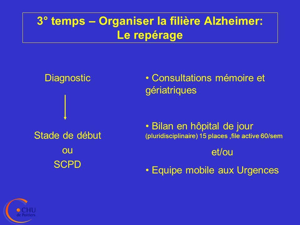 Filière hospitalière et CM2R Recherche Enseignement Conventions EHPAD Centres hospitaliers Patient/Réseau/ Médecin référent