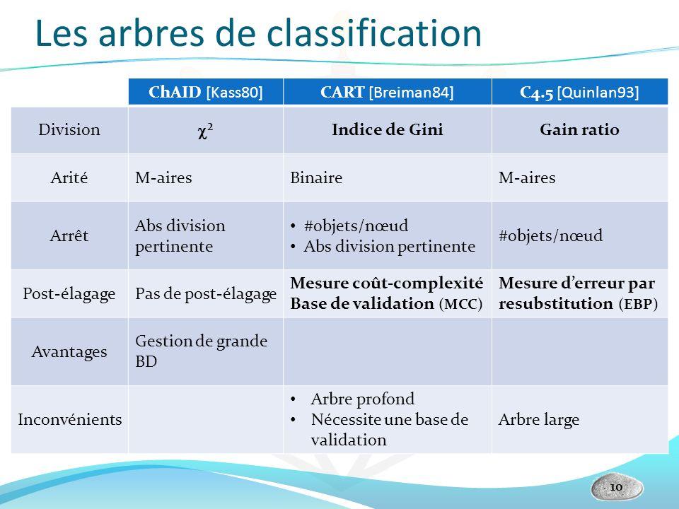 Les arbres de classification ChAID [Kass80]CART [Breiman84]C4.5 [Quinlan93] Division ² Indice de GiniGain ratio AritéM-airesBinaireM-aires Arrêt Abs d
