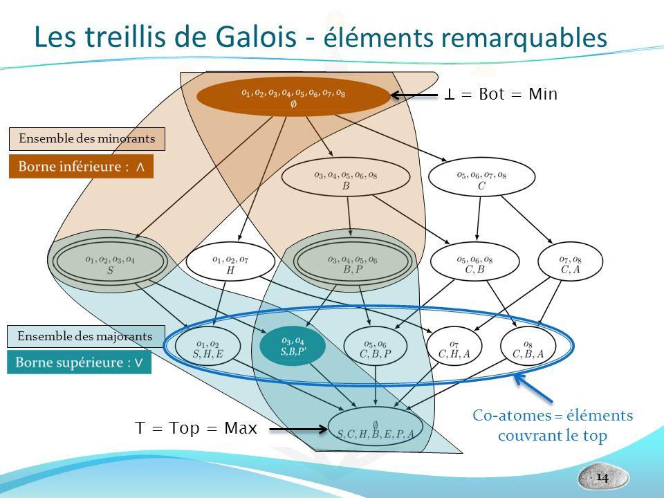 Les treillis de Galois - éléments remarquables 14 T = Top = Max = Bot = Min Ensemble des majorants Ensemble des minorants Co-atomes = éléments couvran