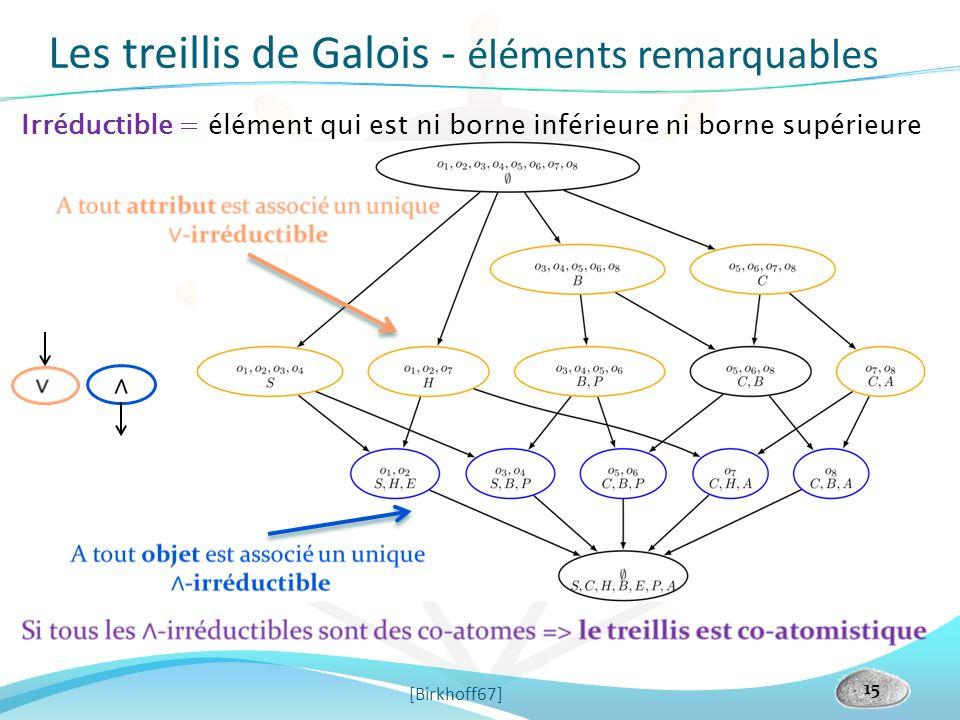 [Birkhoff67] 15 Irréductible = élément qui est ni borne inférieure ni borne supérieure Les treillis de Galois - éléments remarquables