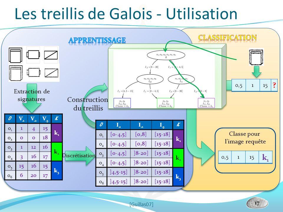 Classe pour limage requête 0,5115 k1k1 0,5115 ? Extraction de signatures Construction du treillis Les treillis de Galois - Utilisation 17 [Guillas07]