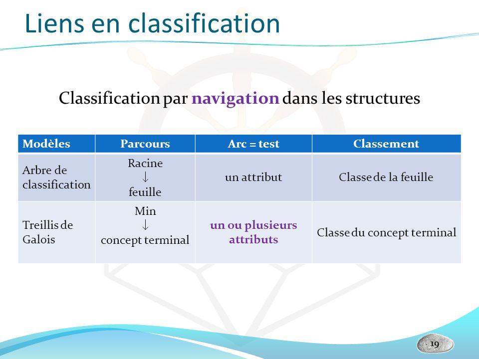 Liens en classification Classification par navigation dans les structures 19 ModèlesParcoursArc = testClassement Arbre de classification Racine feuill