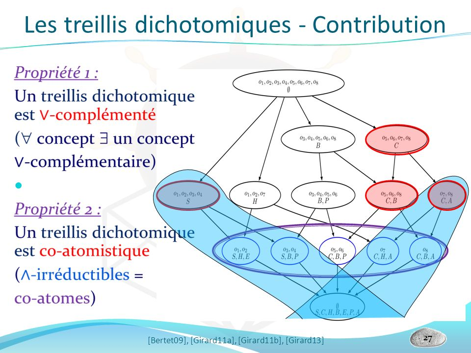Les treillis dichotomiques - Contribution [Bertet09], [Girard11a], [Girard11b], [Girard13] 27