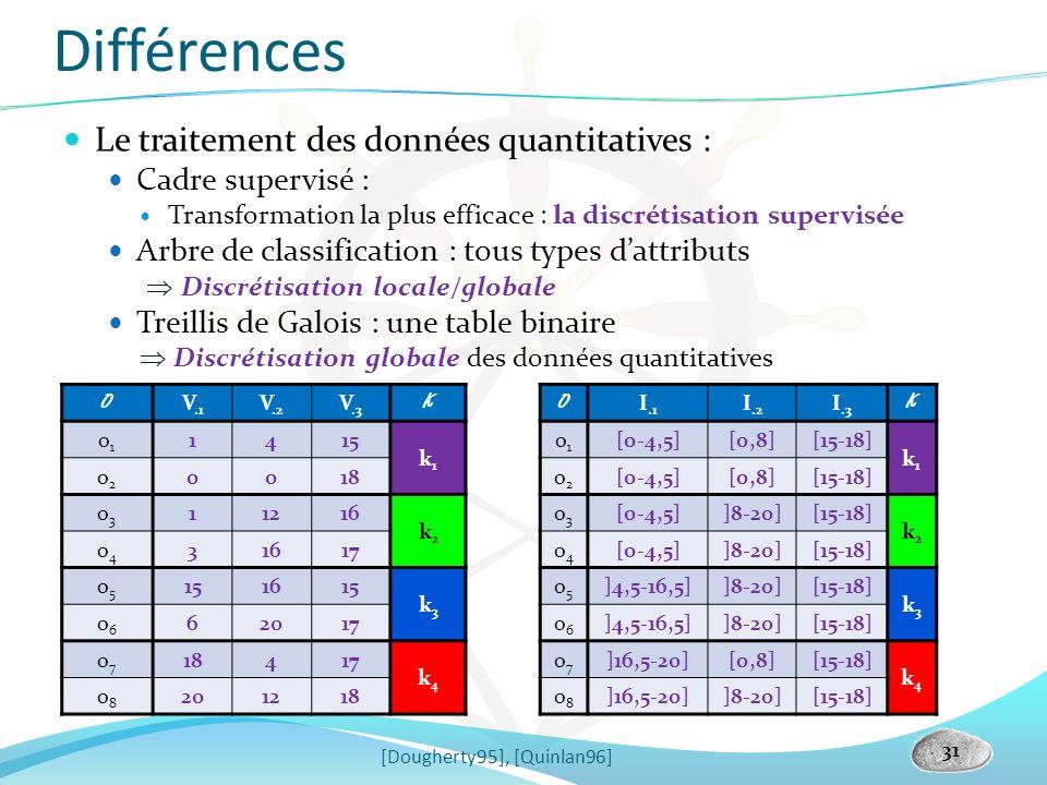 Différences Le traitement des données quantitatives : Cadre supervisé : Transformation la plus efficace : la discrétisation supervisée Arbre de classi