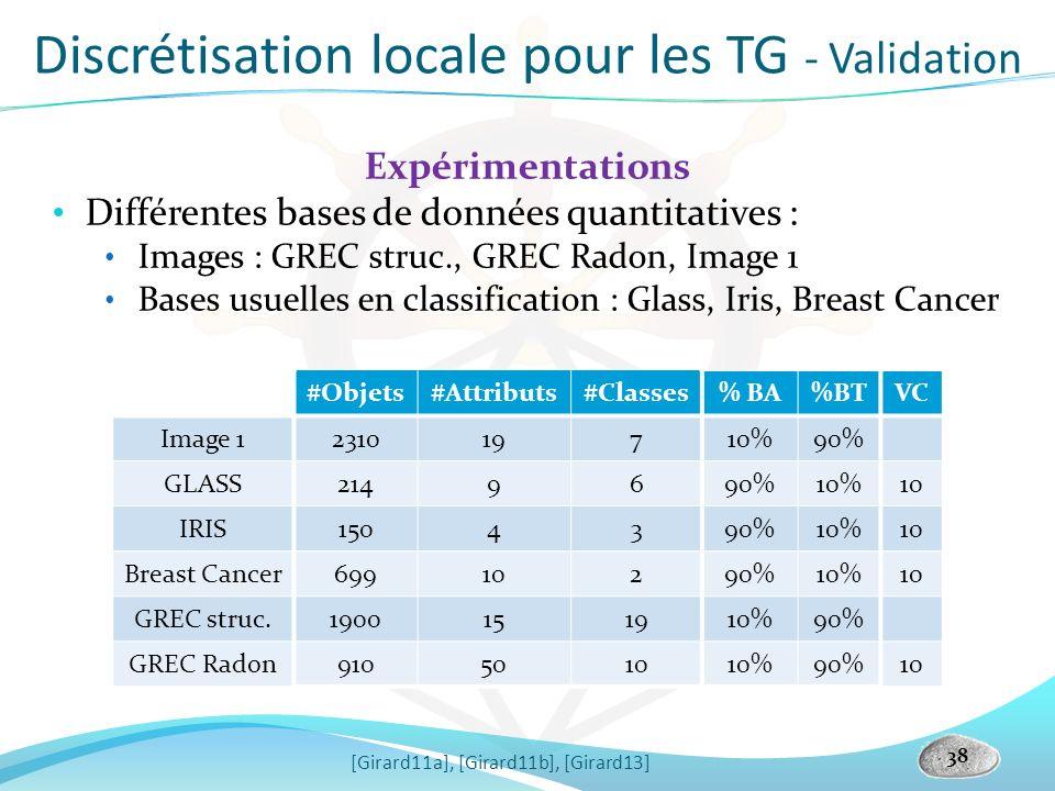 38 Expérimentations Différentes bases de données quantitatives : Images : GREC struc., GREC Radon, Image 1 Bases usuelles en classification : Glass, I