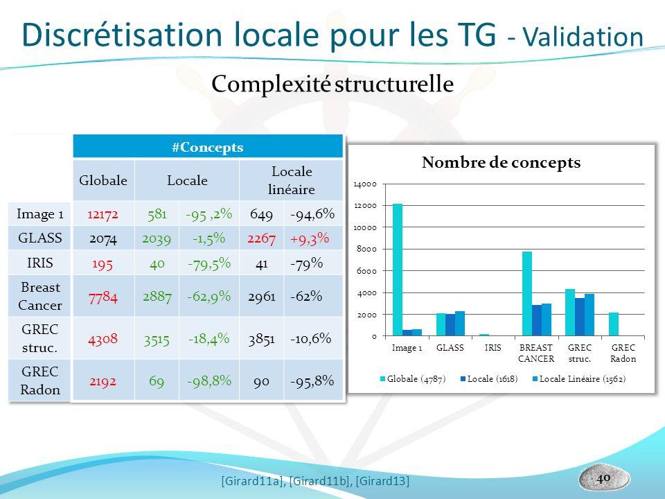 40 Complexité structurelle [Girard11a], [Girard11b], [Girard13] Discrétisation locale pour les TG - Validation
