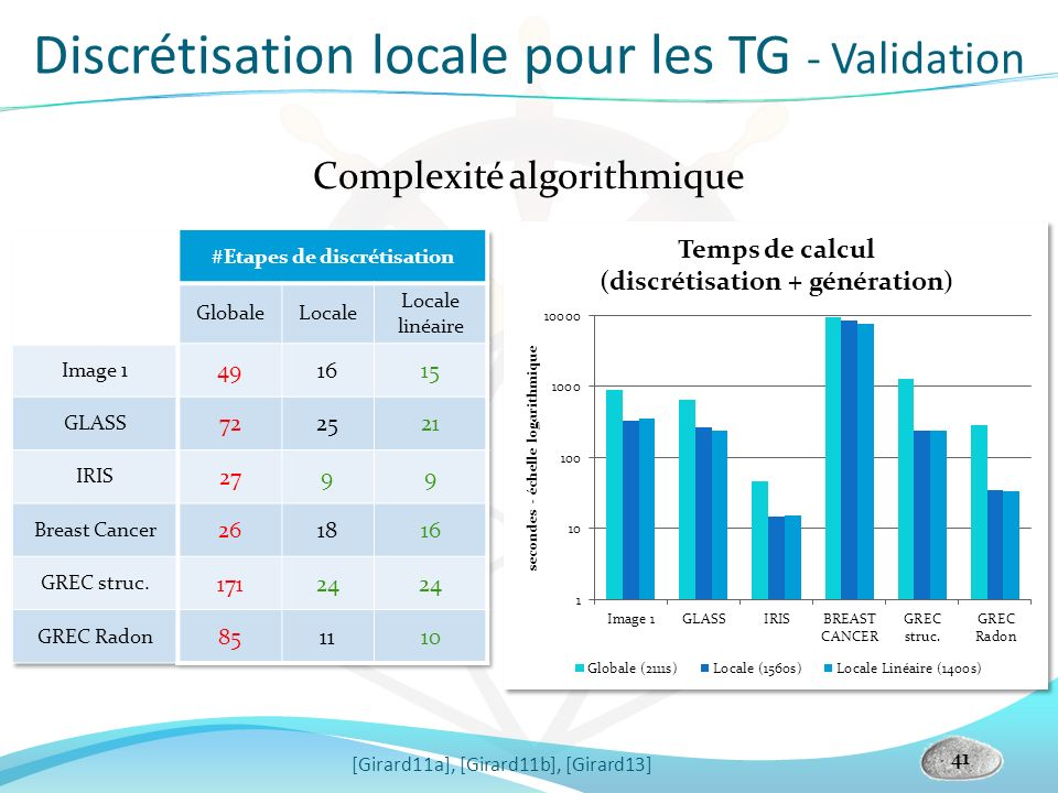 41 Complexité algorithmique Discrétisation locale pour les TG - Validation [Girard11a], [Girard11b], [Girard13]