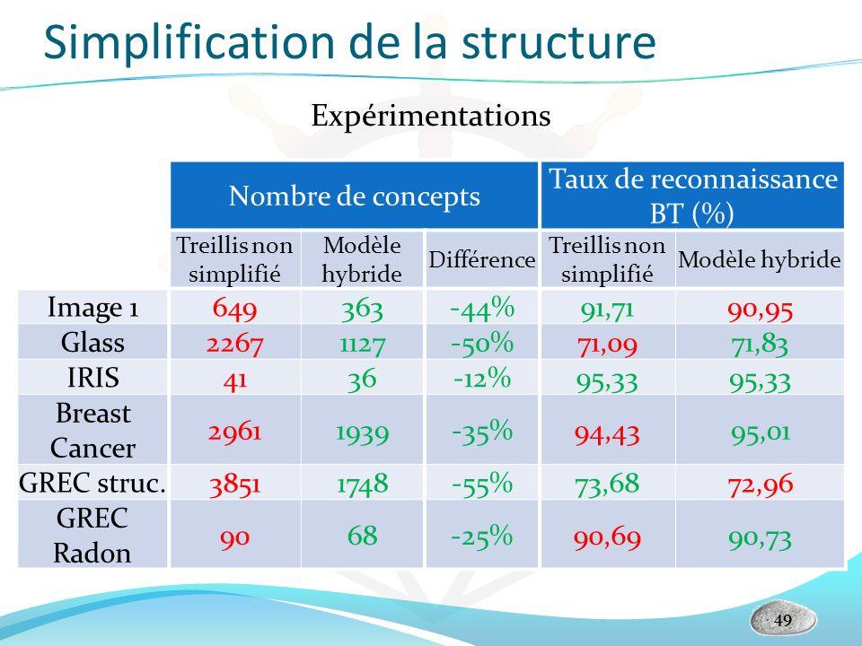Simplification de la structure Nombre de concepts Taux de reconnaissance BT (%) Treillis non simplifié Modèle hybride Différence Treillis non simplifi
