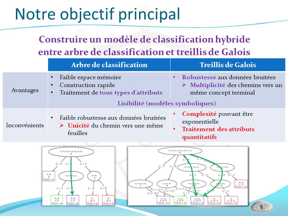 Notre objectif principal 5 Construire un modèle de classification hybride entre arbre de classification et treillis de Galois Arbre de classificationT