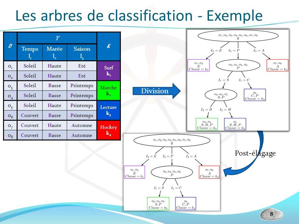 Post-élagage Les arbres de classification - Exemple 8 OK Temps I 1 Marée I 2 Saison I 3 o1o1 SoleilHauteEté Surf k 1 o2o2 SoleilHauteEté o3o3 SoleilBa