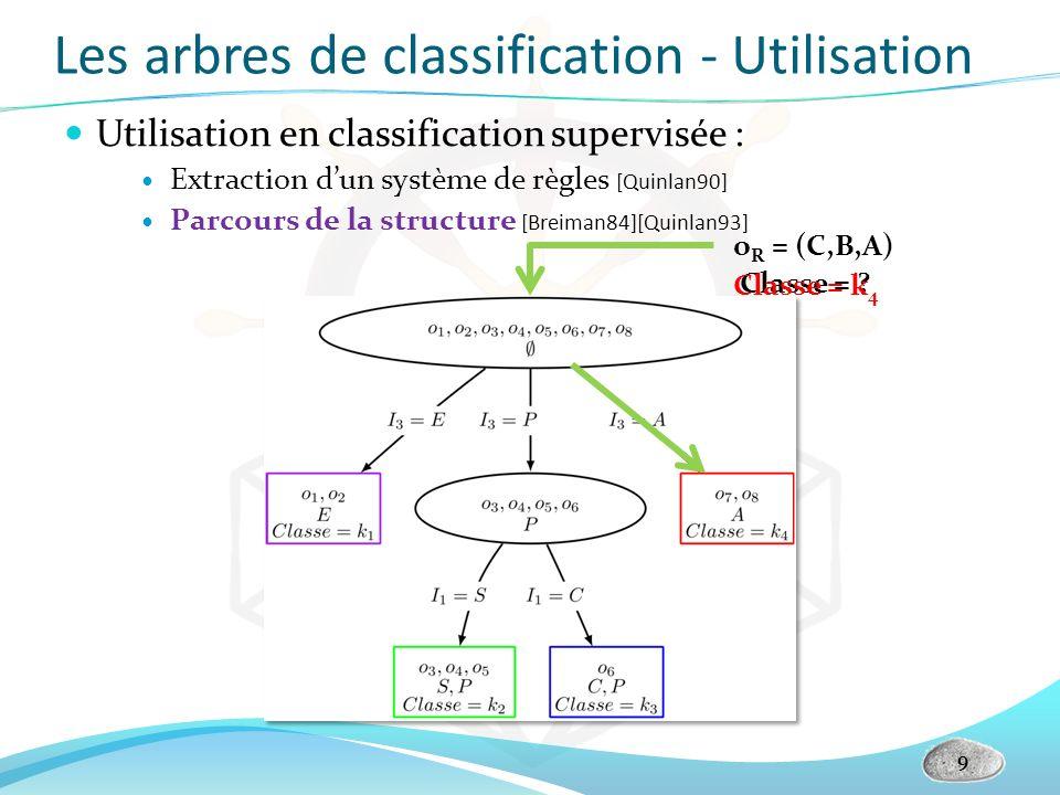 Les arbres de classification - Utilisation Utilisation en classification supervisée : Extraction dun système de règles [Quinlan90] Parcours de la stru