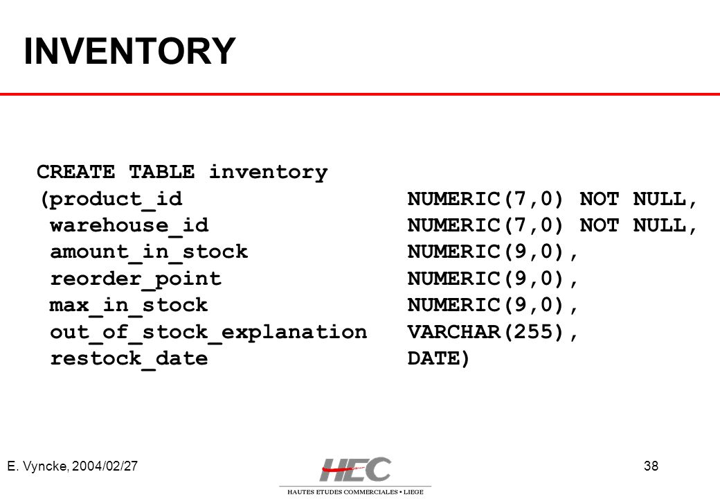 E. Vyncke, 2004/02/2738 INVENTORY CREATE TABLE inventory (product_id NUMERIC(7,0) NOT NULL, warehouse_id NUMERIC(7,0) NOT NULL, amount_in_stock NUMERI