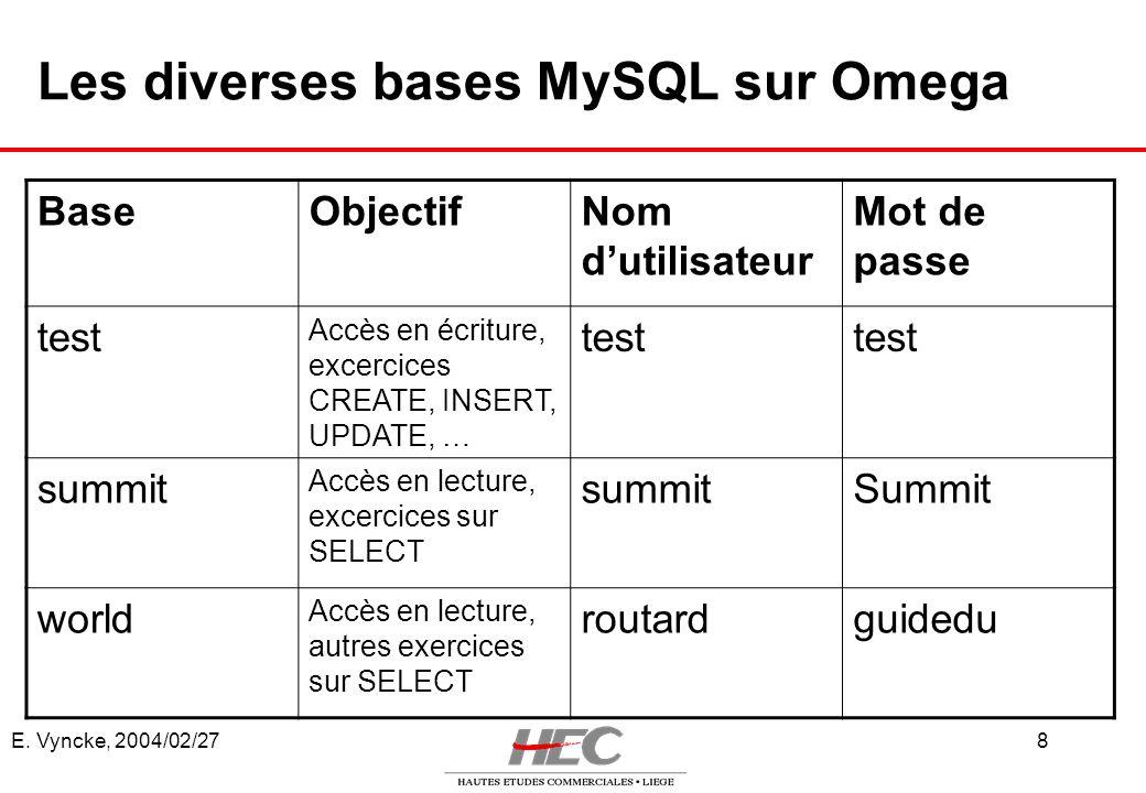 E. Vyncke, 2004/02/278 Les diverses bases MySQL sur Omega BaseObjectifNom dutilisateur Mot de passe test Accès en écriture, excercices CREATE, INSERT,
