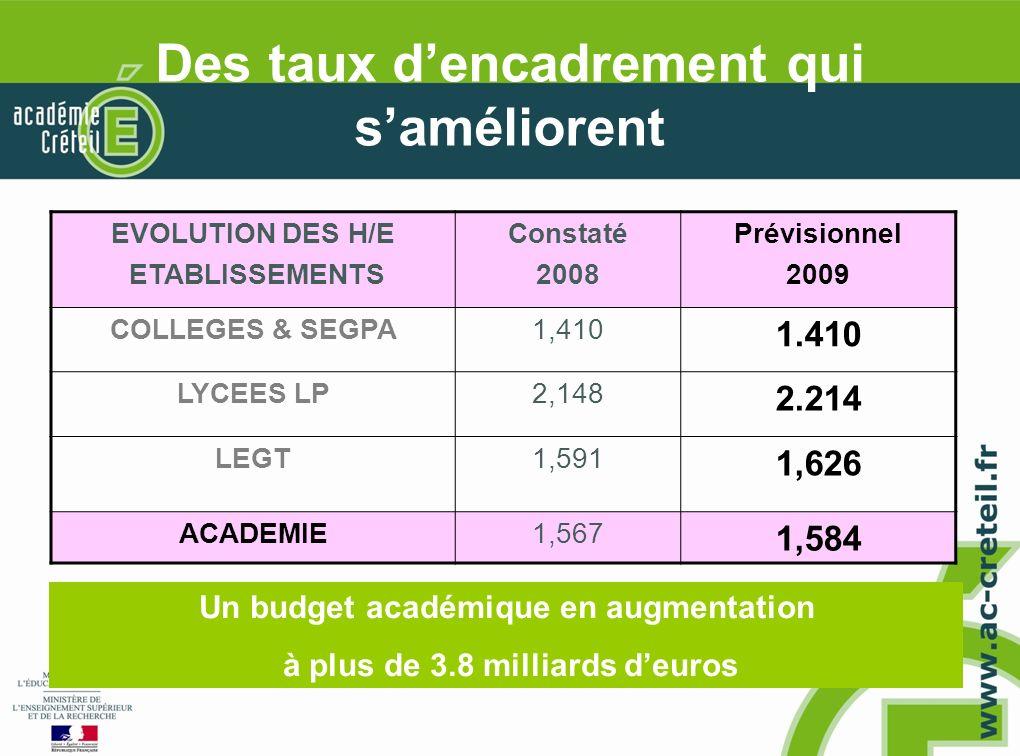 Des taux dencadrement qui saméliorent EVOLUTION DES H/E ETABLISSEMENTS Constaté 2008 Prévisionnel 2009 COLLEGES & SEGPA1,410 1.410 LYCEES LP2,148 2.214 LEGT1,591 1,626 ACADEMIE1,567 1,584 Un budget académique en augmentation à plus de 3.8 milliards deuros