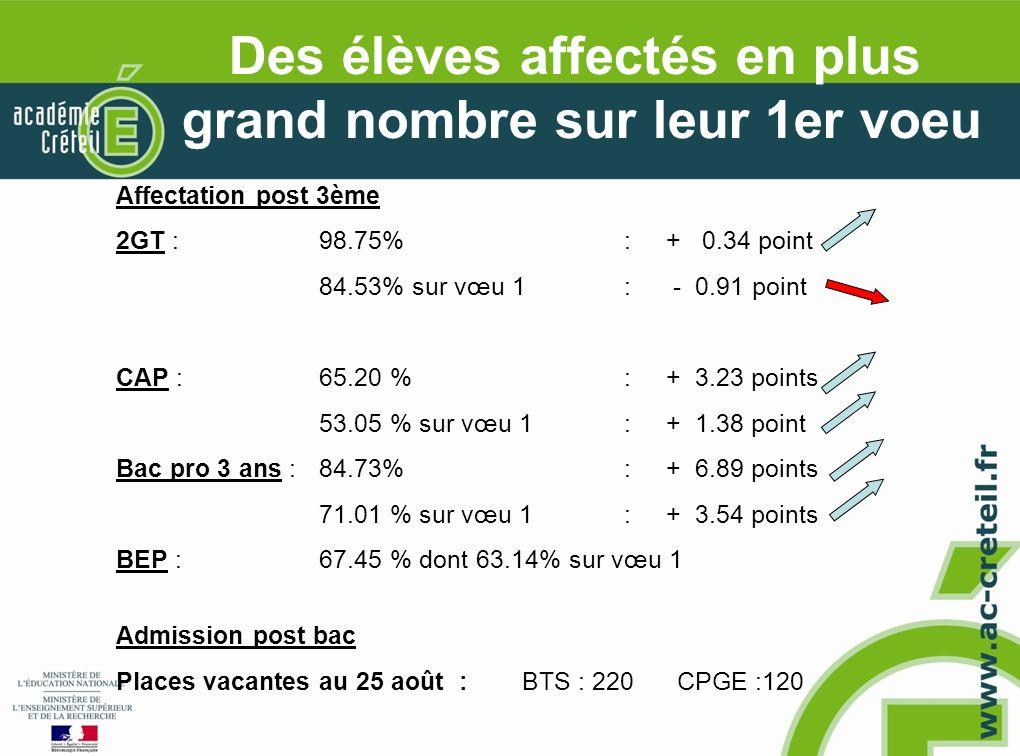 Affectation post 3ème 2GT : 98.75% : + 0.34 point 84.53% sur vœu 1 : - 0.91 point CAP : 65.20 % : + 3.23 points 53.05 % sur vœu 1 : + 1.38 point Bac pro 3 ans : 84.73% : + 6.89 points 71.01 % sur vœu 1: + 3.54 points BEP : 67.45 % dont 63.14% sur vœu 1 Admission post bac Places vacantes au 25 août :BTS : 220 CPGE :120 Des élèves affectés en plus grand nombre sur leur 1er voeu