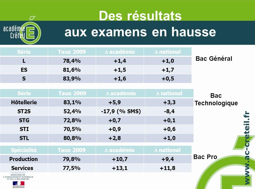 Des résultats aux examens en hausse SérieTaux 2009 académie national L78,4%+1,4+1,0 ES81,6%+1,5+1,7 S83,9%+1,6+0,5 SpécialitéTaux 2009 académie national Production79,8%+10,7+9,4 Services77,5%+13,1+11,8 SérieTaux 2009 académie national Hôtellerie83,1%+5,9+3,3 ST2S52,4%-17,9 (% SMS)-8,4 STG72,8%+0,7+0,1 STI70,5%+0,9+0,6 STL80,8%+2,8+1,0 Bac Général Bac Pro Bac Technologique