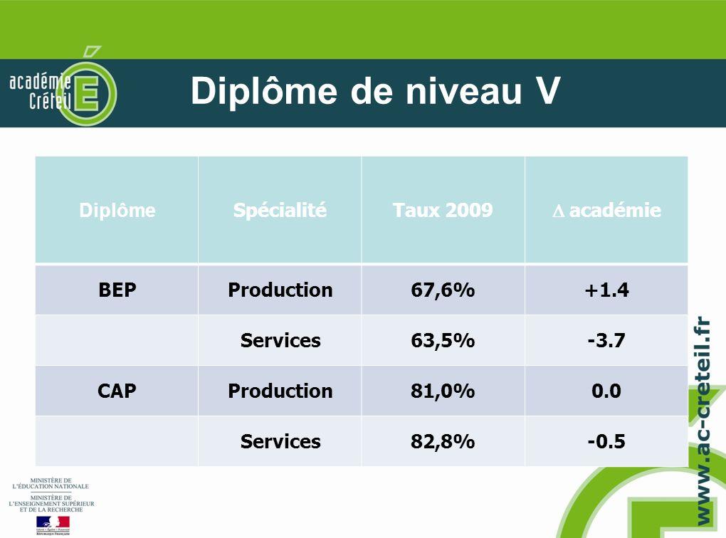 Diplôme de niveau V Diplôme SpécialitéTaux 2009 académie BEPProduction67,6%+1.4 Services63,5%-3.7 CAPProduction81,0%0.0 Services82,8%-0.5