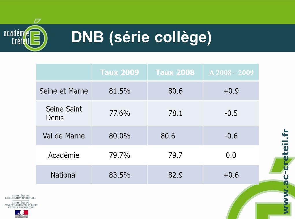 DNB (série collège) Taux 2009Taux 2008 Seine et Marne81.5%80.6+0.9 Seine Saint Denis 77.6%78.1-0.5 Val de Marne80.0%80.6-0.6 Académie79.7%79.70.0 Nati