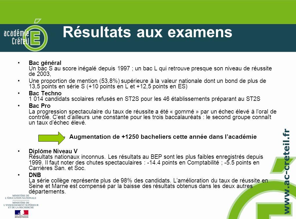 Résultats aux examens Bac général Un bac S au score inégalé depuis 1997 ; un bac L qui retrouve presque son niveau de réussite de 2003, Une proportion de mention (53,8%) supérieure à la valeur nationale dont un bond de plus de 13,5 points en série S (+10 points en L et +12,5 points en ES) Bac Techno 1 014 candidats scolaires refusés en ST2S pour les 46 établissements préparant au ST2S Bac Pro La progression spectaculaire du taux de réussite a été « gommé » par un échec élevé à loral de contrôle.