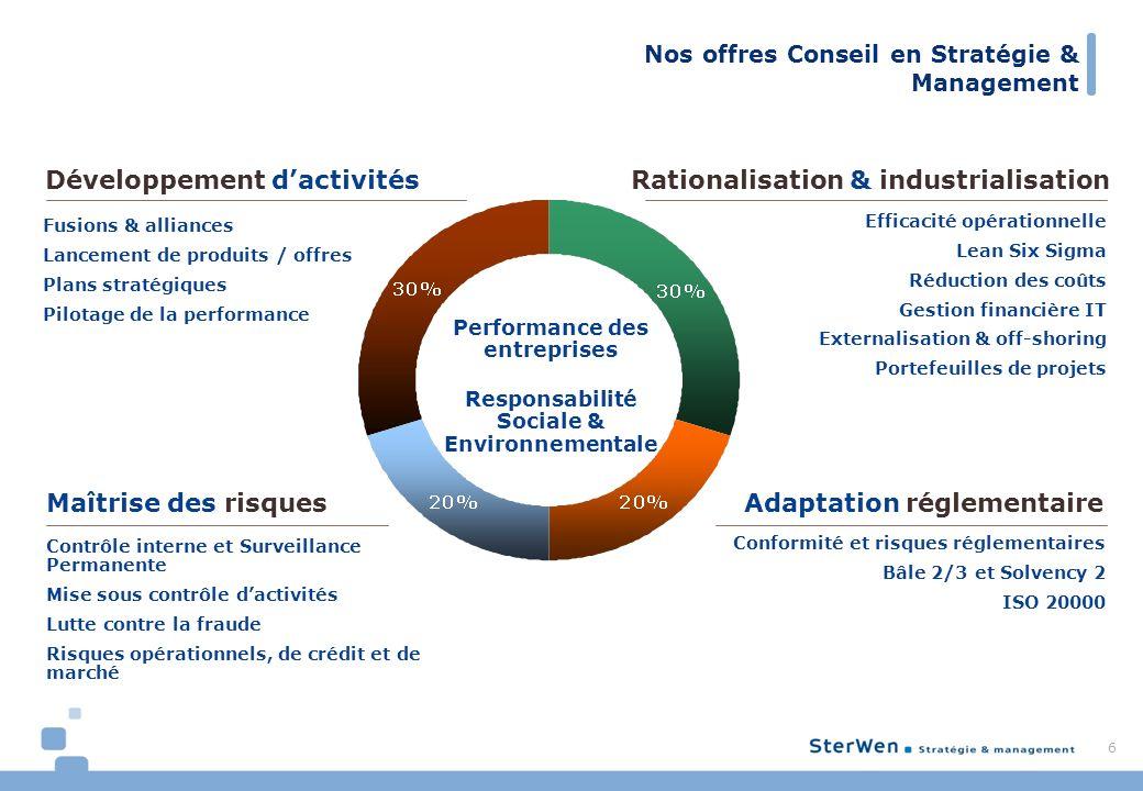 Nos offres Conseil en Stratégie & Management 6 Adaptation réglementaire Rationalisation & industrialisationDéveloppement dactivités Maîtrise des risqu