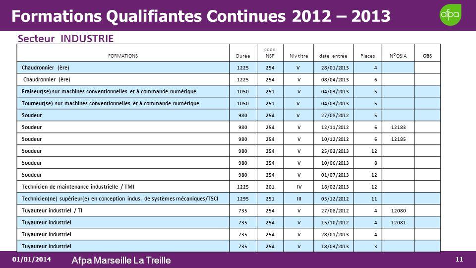 01/01/2014 Afpa Marseille La Treille 11 Formations Qualifiantes Continues 2012 – 2013 Secteur INDUSTRIE FORMATIONSDurée code NSFNiv titredate entréePl