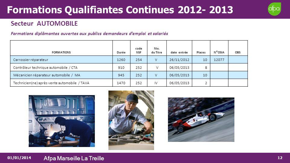 01/01/2014 Afpa Marseille La Treille 12 Formations Qualifiantes Continues 2012- 2013 Secteur AUTOMOBILE Formations diplômantes ouvertes aux publics de