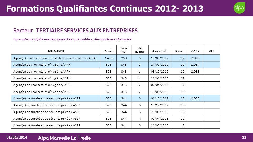 01/01/2014 Afpa Marseille La Treille 13 Formations Qualifiantes Continues 2012- 2013 Secteur TERTIAIRE SERVICES AUX ENTREPRISES Formations diplômantes