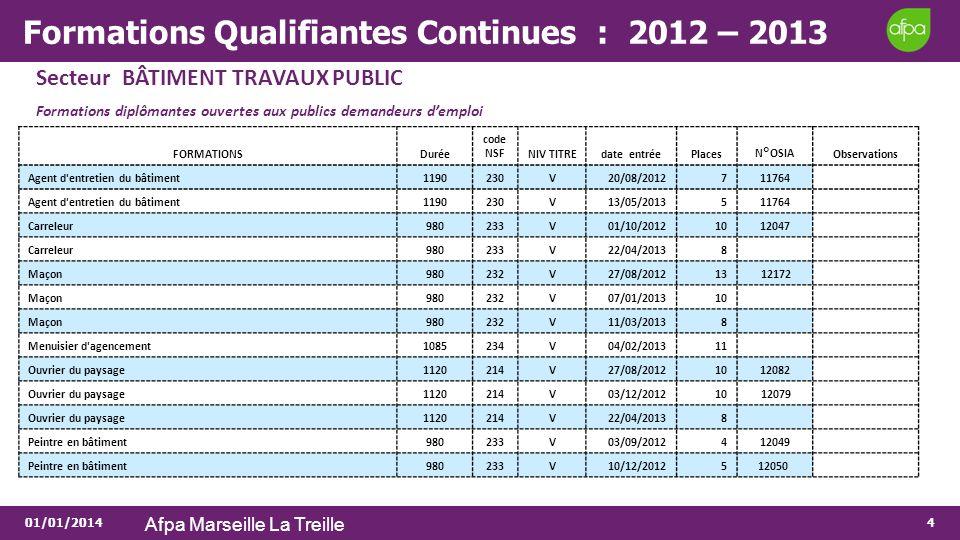 01/01/2014 Afpa Marseille La Treille 4 Formations Qualifiantes Continues : 2012 – 2013 Secteur BÂTIMENT TRAVAUX PUBLIC Formations diplômantes ouvertes
