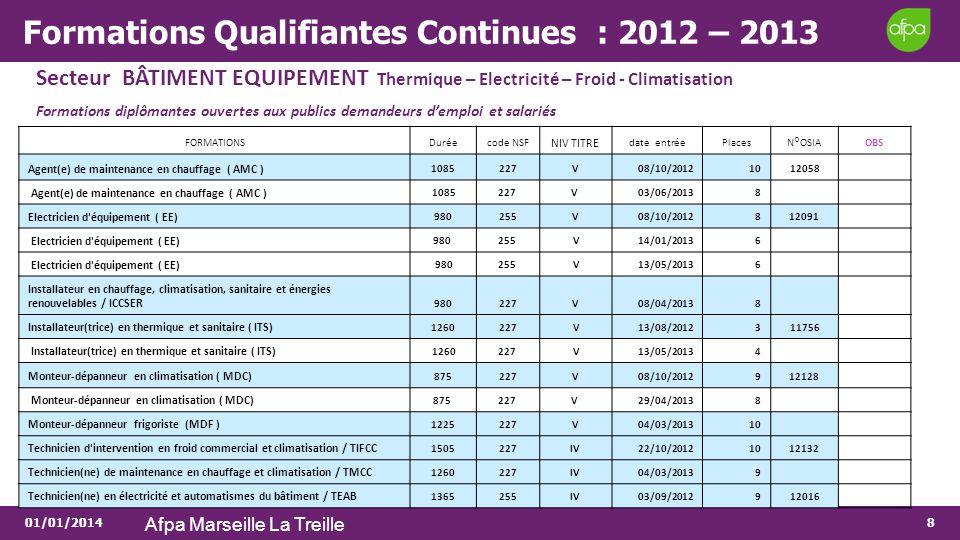 01/01/2014 Afpa Marseille La Treille 8 Formations Qualifiantes Continues : 2012 – 2013 Secteur BÂTIMENT EQUIPEMENT Thermique – Electricité – Froid - C