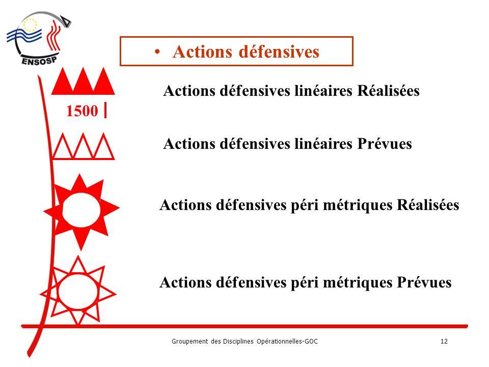 Groupement des Disciplines Opérationnelles-GOC11 Actions offensives Action réaliséeAction prévue Actions simultanées - ( exemple jalonnement ) Actions