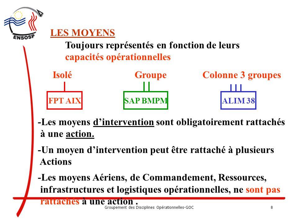Groupement des Disciplines Opérationnelles-GOC7 : Lié aux personnes : Lié à lincendie : Lié à leau : Lié aux risques particuliers CHIM – RAD – Hydroc