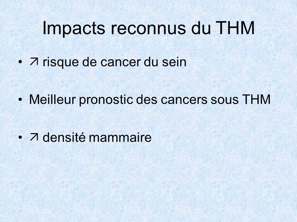 Impacts reconnus du THM risque de cancer du sein Meilleur pronostic des cancers sous THM densité mammaire