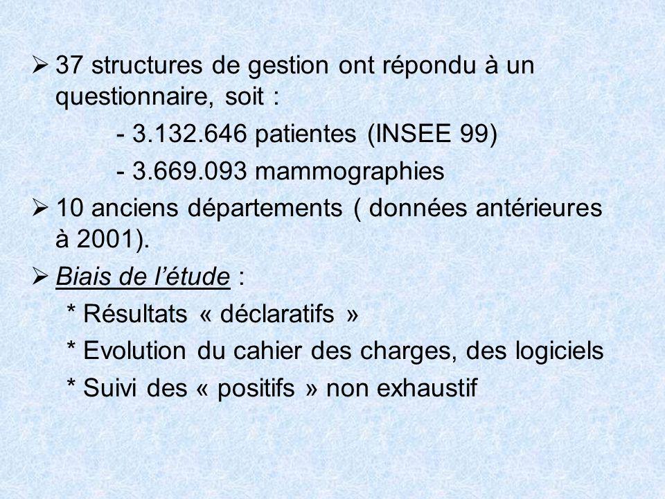 37 structures de gestion ont répondu à un questionnaire, soit : - 3.132.646 patientes (INSEE 99) - 3.669.093 mammographies 10 anciens départements ( d