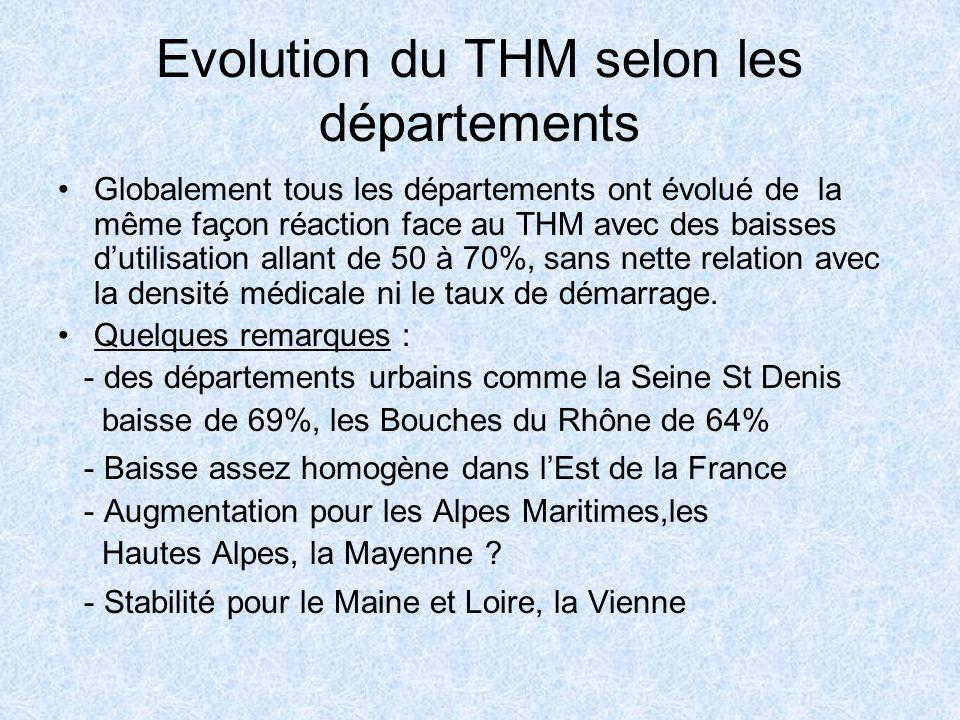 Evolution du THM selon les départements Globalement tous les départements ont évolué de la même façon réaction face au THM avec des baisses dutilisati