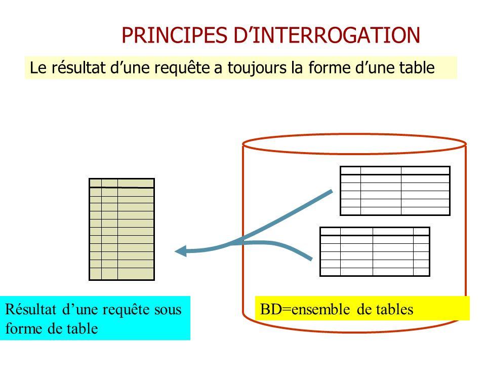 PRINCIPES DINTERROGATION BD=ensemble de tablesRésultat dune requête sous forme de table Le résultat dune requête a toujours la forme dune table