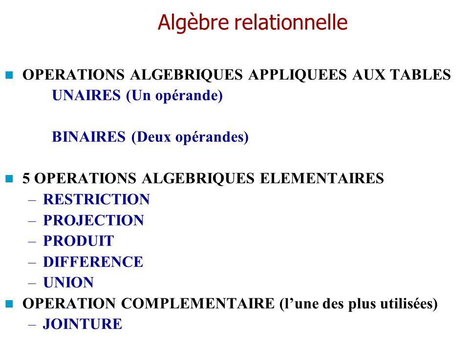 Algèbre relationnelle OPERATIONS ALGEBRIQUES APPLIQUEES AUX TABLES UNAIRES (Un opérande) BINAIRES (Deux opérandes) 5 OPERATIONS ALGEBRIQUES ELEMENTAIR