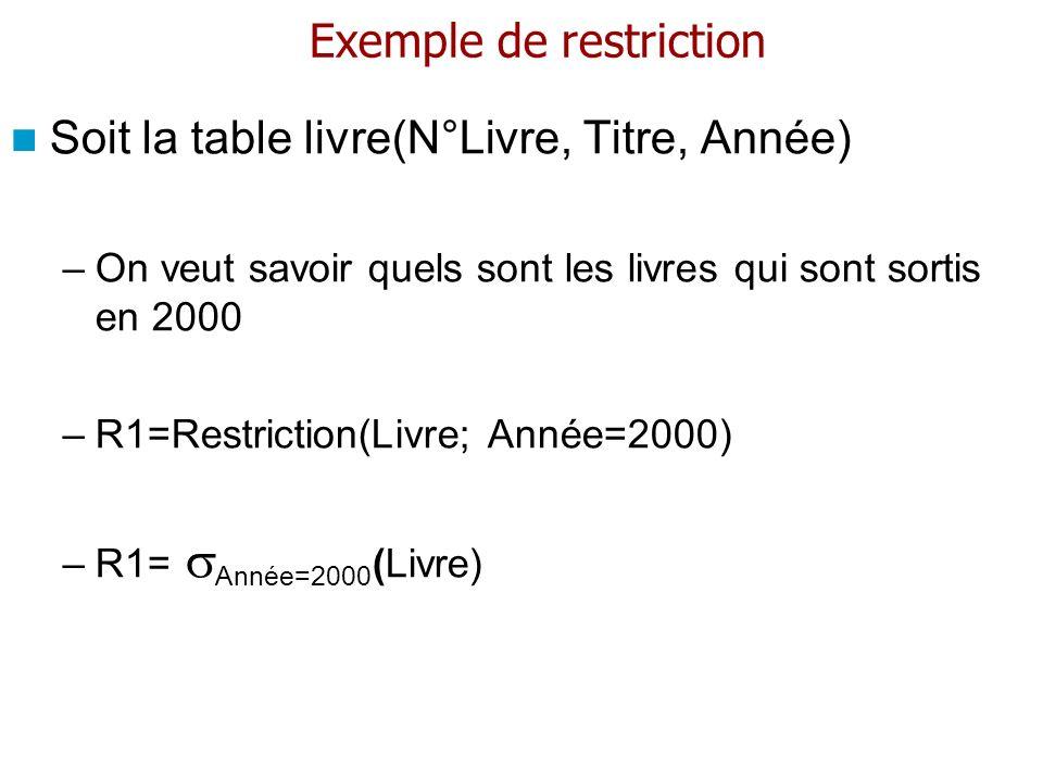 Exemple de restriction Soit la table livre(N°Livre, Titre, Année) –On veut savoir quels sont les livres qui sont sortis en 2000 –R1=Restriction(Livre;