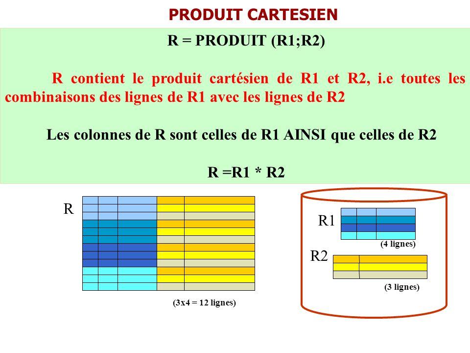 R = PRODUIT (R1;R2) R contient le produit cartésien de R1 et R2, i.e toutes les combinaisons des lignes de R1 avec les lignes de R2 Les colonnes de R