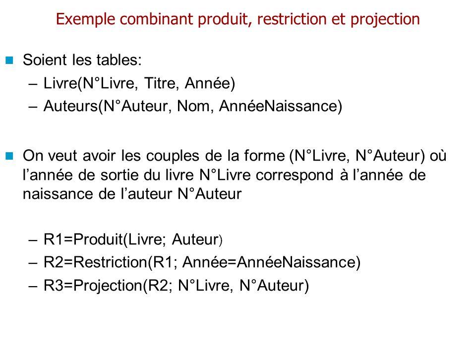 Exemple combinant produit, restriction et projection Soient les tables: –Livre(N°Livre, Titre, Année) –Auteurs(N°Auteur, Nom, AnnéeNaissance) On veut
