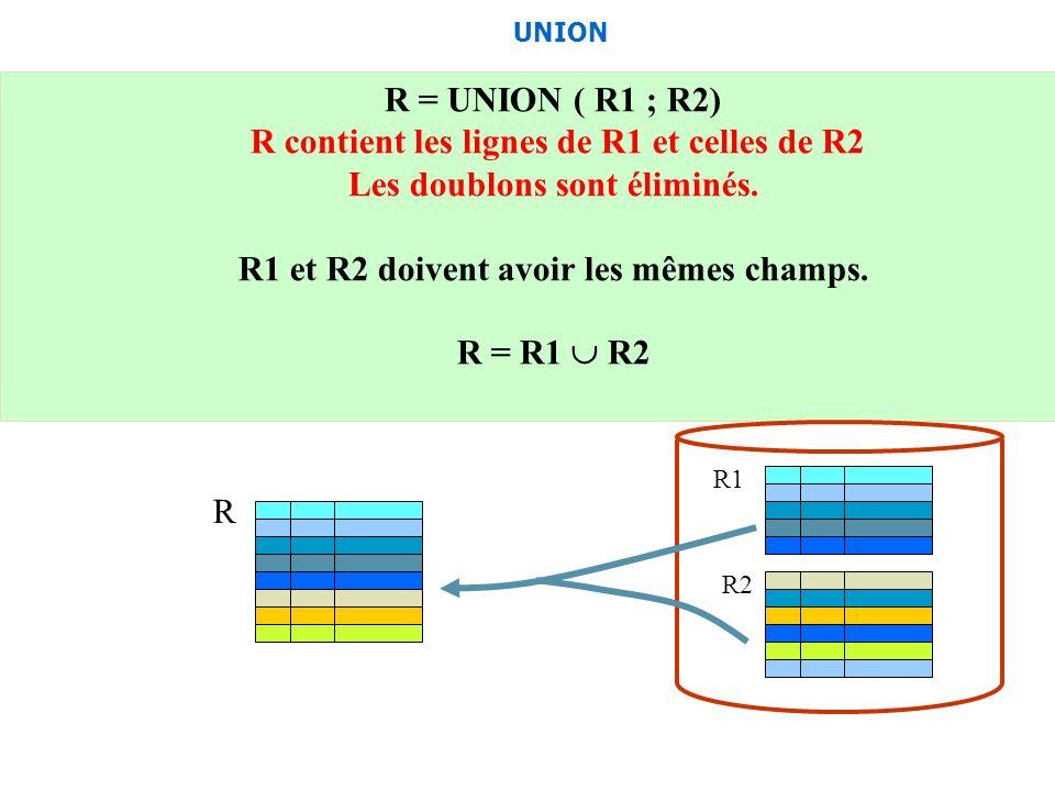 R = UNION ( R1 ; R2) R contient les lignes de R1 et celles de R2 Les doublons sont éliminés. R1 et R2 doivent avoir les mêmes champs. R = R1 R2 UNION