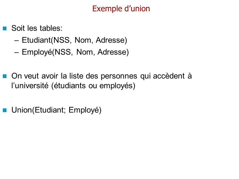 Exemple dunion Soit les tables: –Etudiant(NSS, Nom, Adresse) –Employé(NSS, Nom, Adresse) On veut avoir la liste des personnes qui accèdent à luniversi